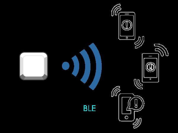 Push-Content-via-BLE - Beacons