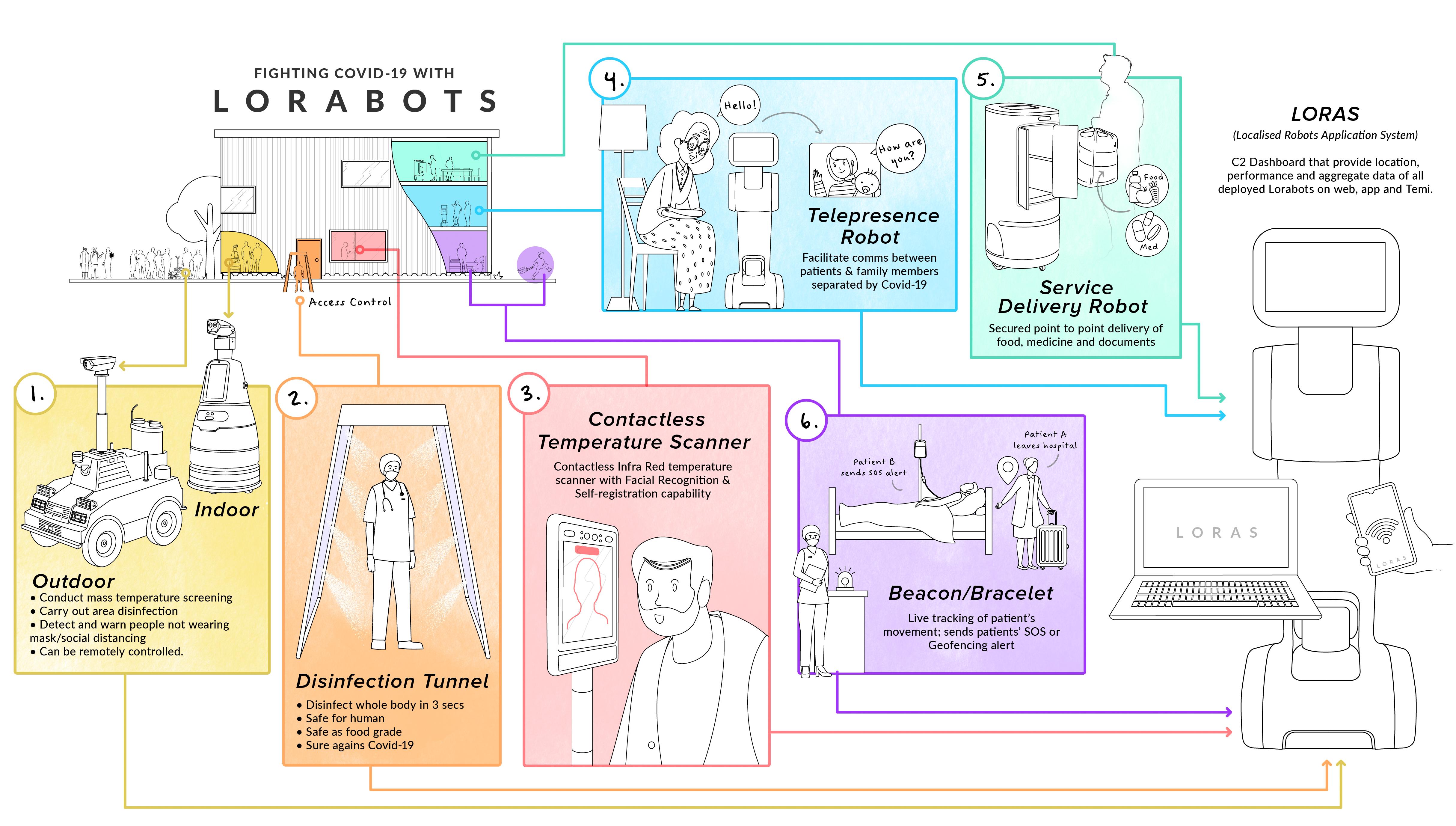 lorabots-robots-application-scenarios-tan-tock-seng-hospital-singapore